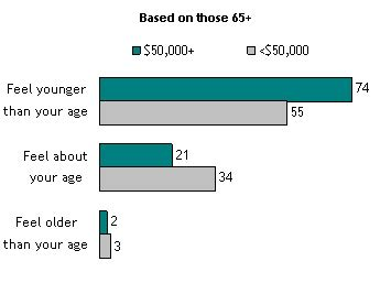 Research on old age problems